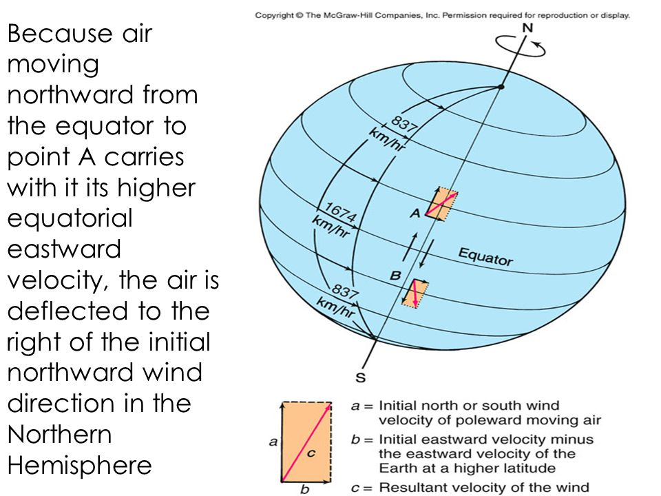 Because air moving northward from the equator to point A carries with it its higher equatorial eastward velocity, the air is deflected to the right of the initial northward wind direction in the Northern Hemisphere