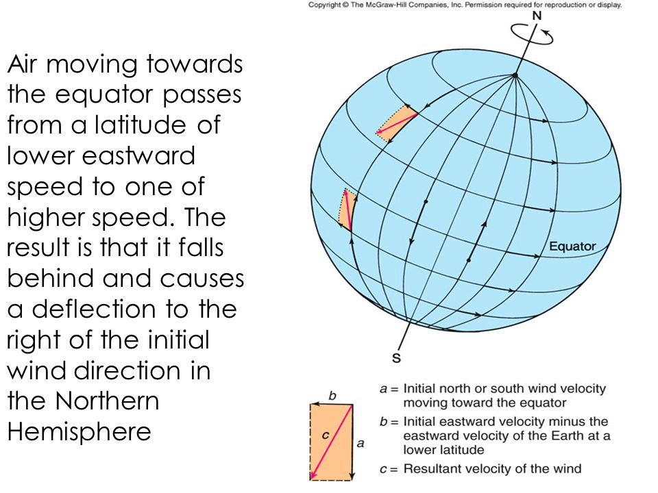 Air moving towards the equator passes from a latitude of lower eastward speed to one of higher speed.