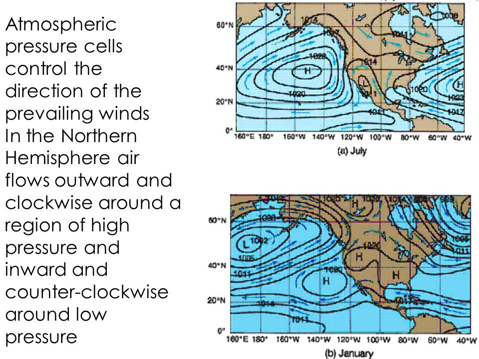 Atmospheric pressure cells control the direction of the prevailing winds In the Northern Hemisphere air flows outward and clockwise around a region of high pressure and inward and counter-clockwise around low pressure