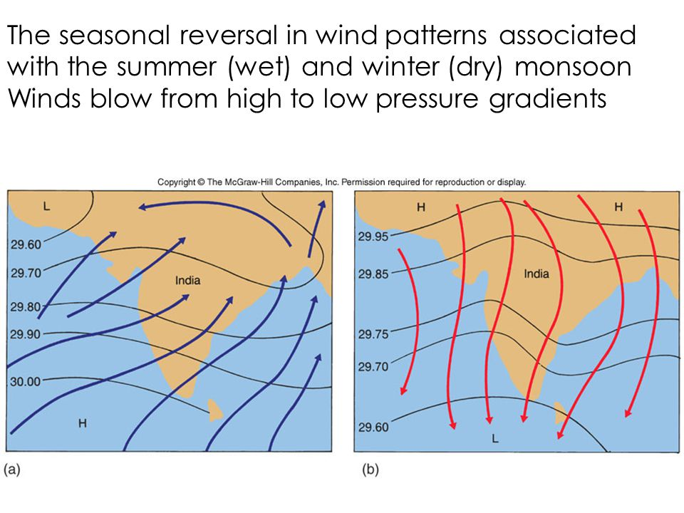 The seasonal reversal in wind patterns associated with the summer (wet) and winter (dry) monsoon Winds blow from high to low pressure gradients