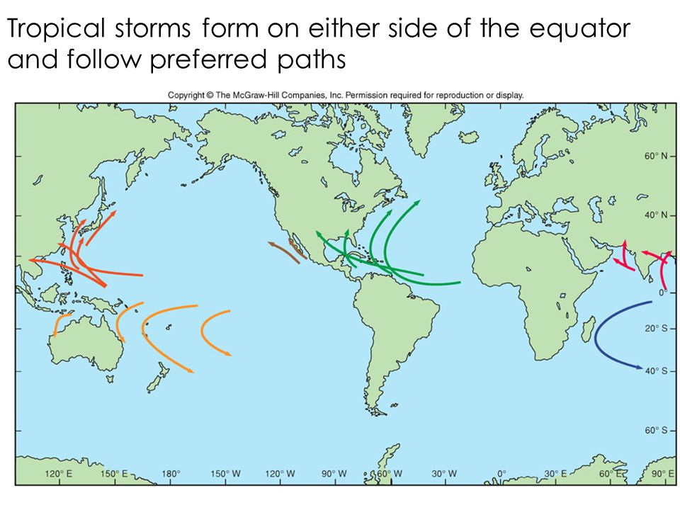 Tropical storms form on either side of the equator and follow preferred paths