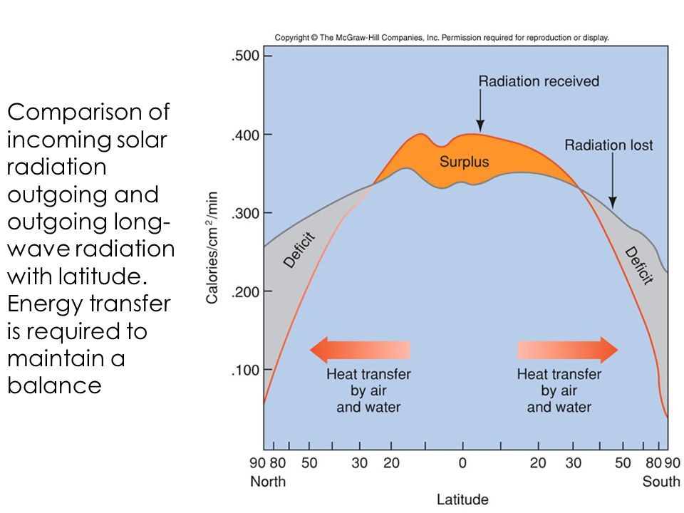 Comparison of incoming solar radiation outgoing and outgoing long-wave radiation with latitude.