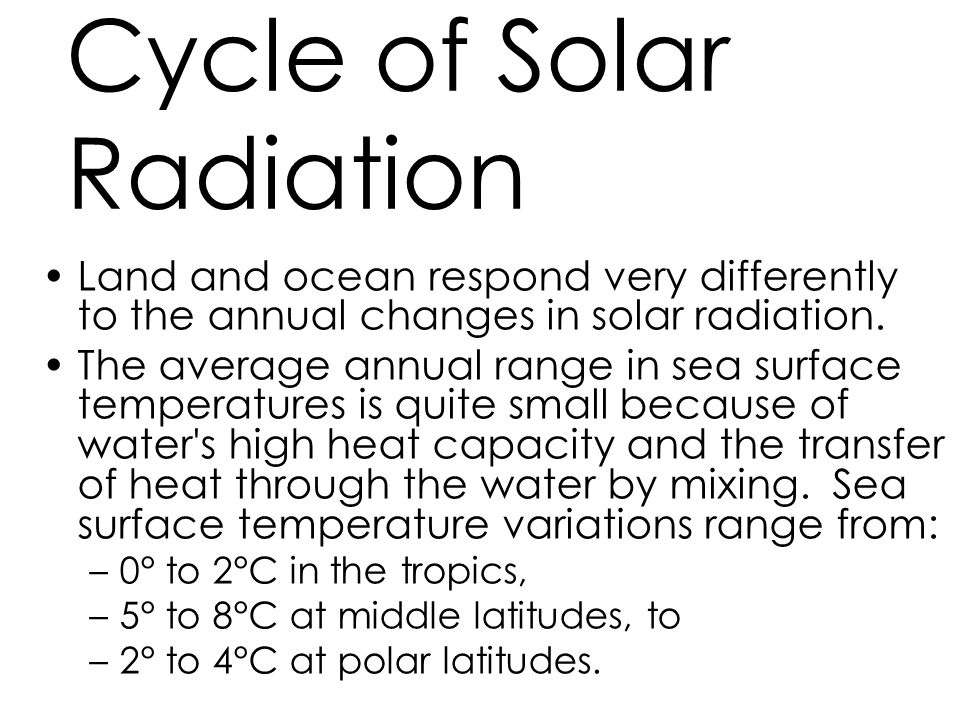 Cycle of Solar Radiation
