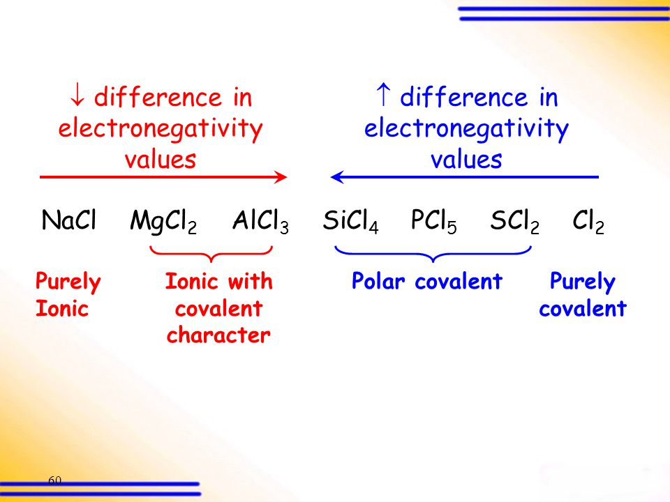 Ionic with covalent character