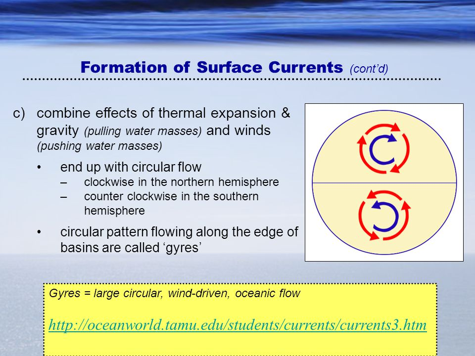 Formation of Surface Currents (cont'd)
