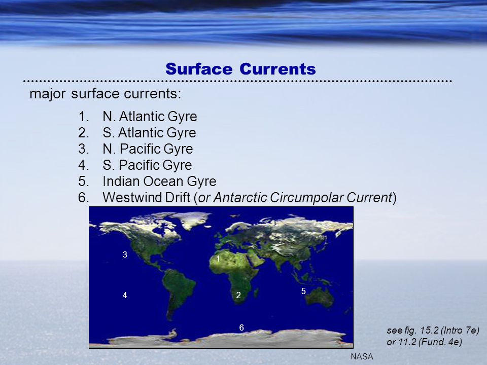 Surface Currents major surface currents: N. Atlantic Gyre