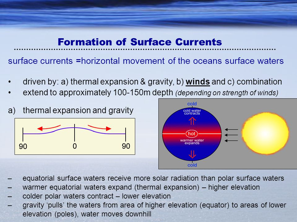 Formation of Surface Currents