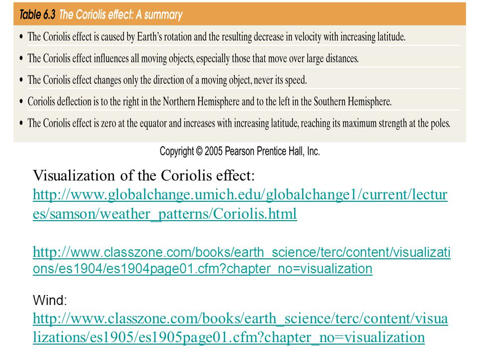 Visualization of the Coriolis effect: