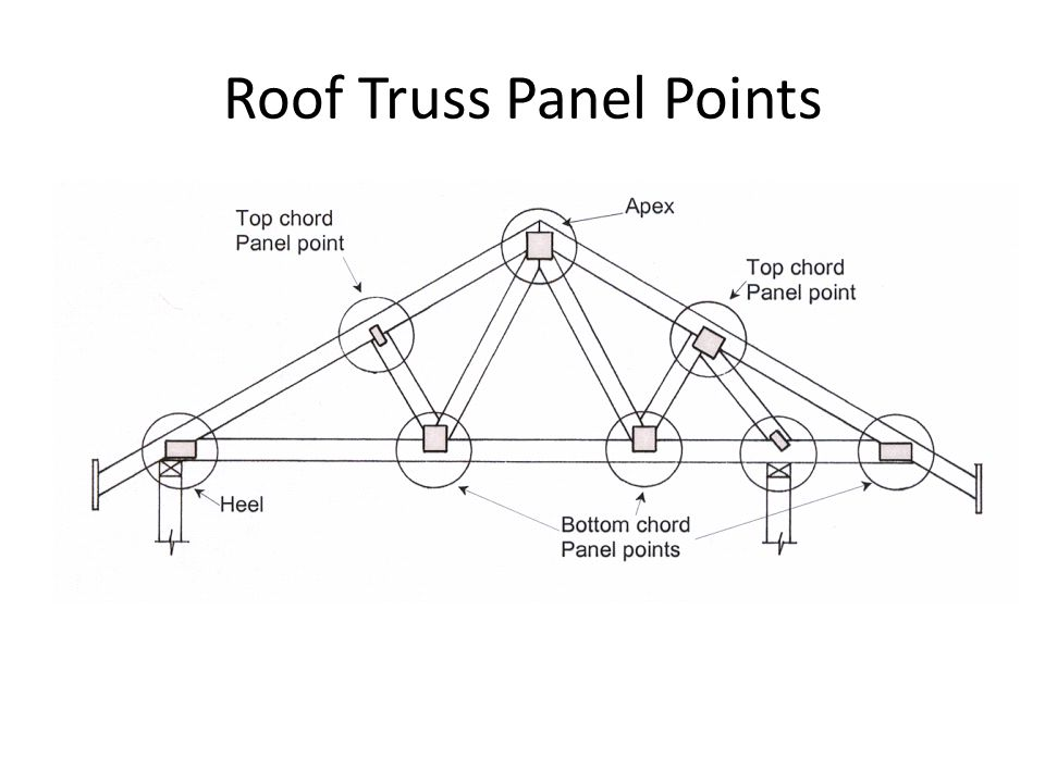 Roof Truss Panel Points