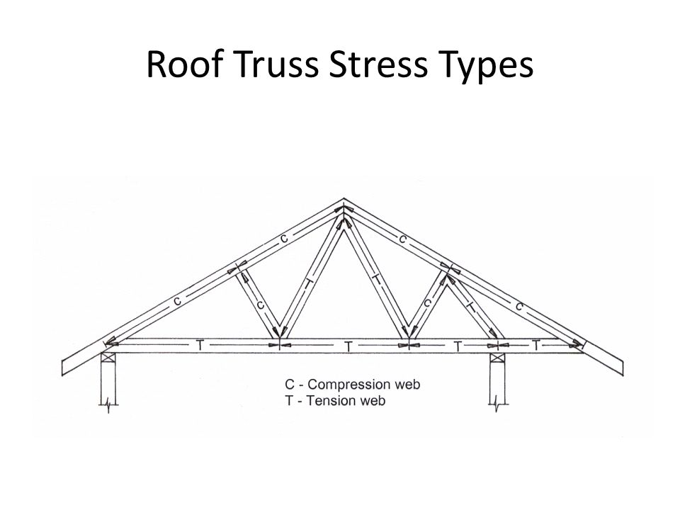 Roof Truss Stress Types