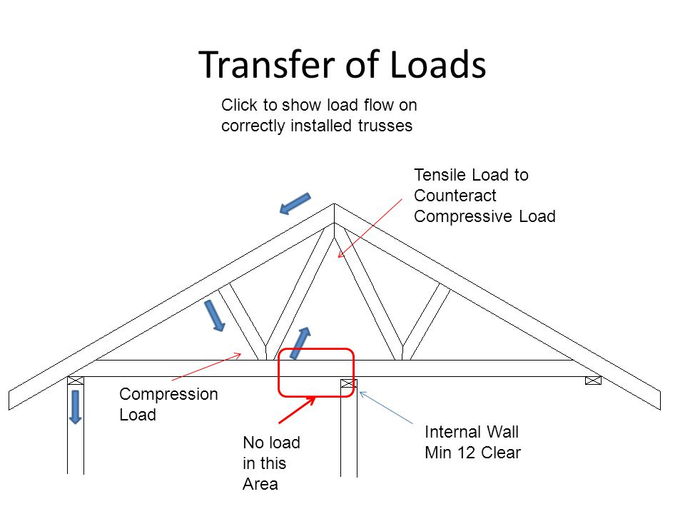 Transfer of Loads Click to show load flow on correctly installed trusses. Tensile Load to. Counteract Compressive Load.