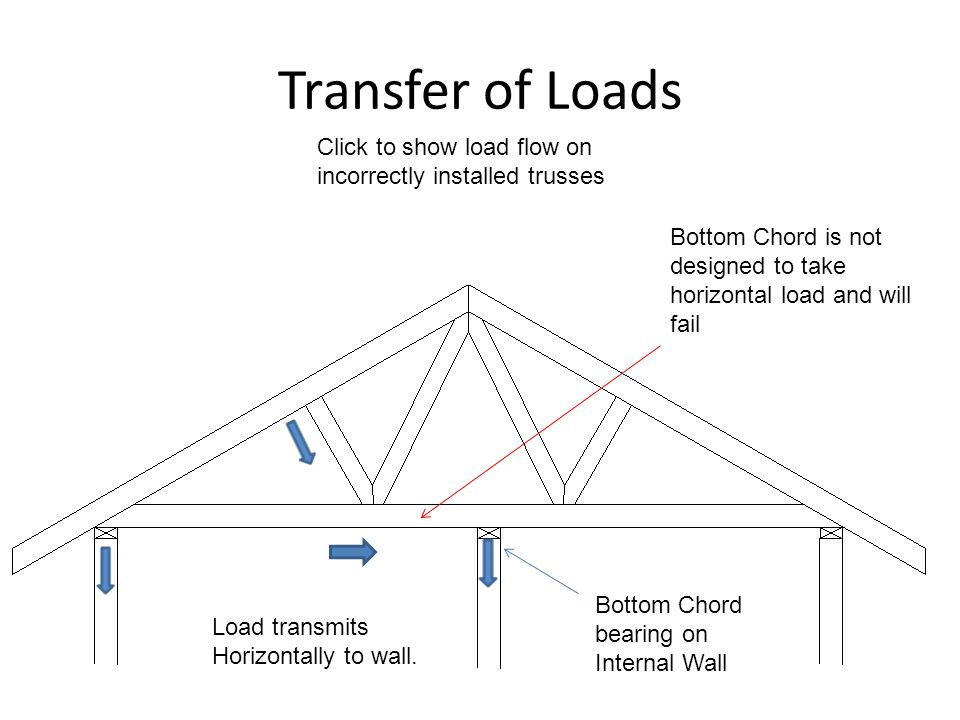 Transfer of Loads Click to show load flow on incorrectly installed trusses. Bottom Chord is not designed to take horizontal load and will fail.