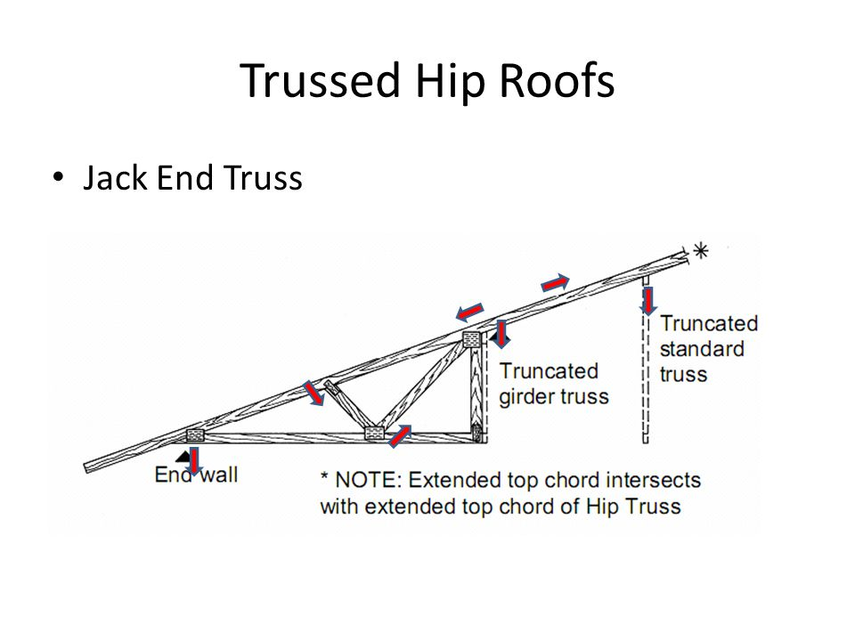 Trussed Hip Roofs Jack End Truss