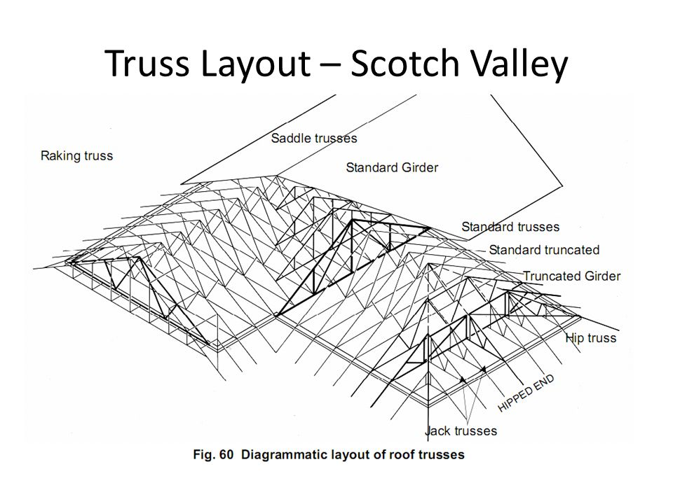 Truss Layout – Scotch Valley