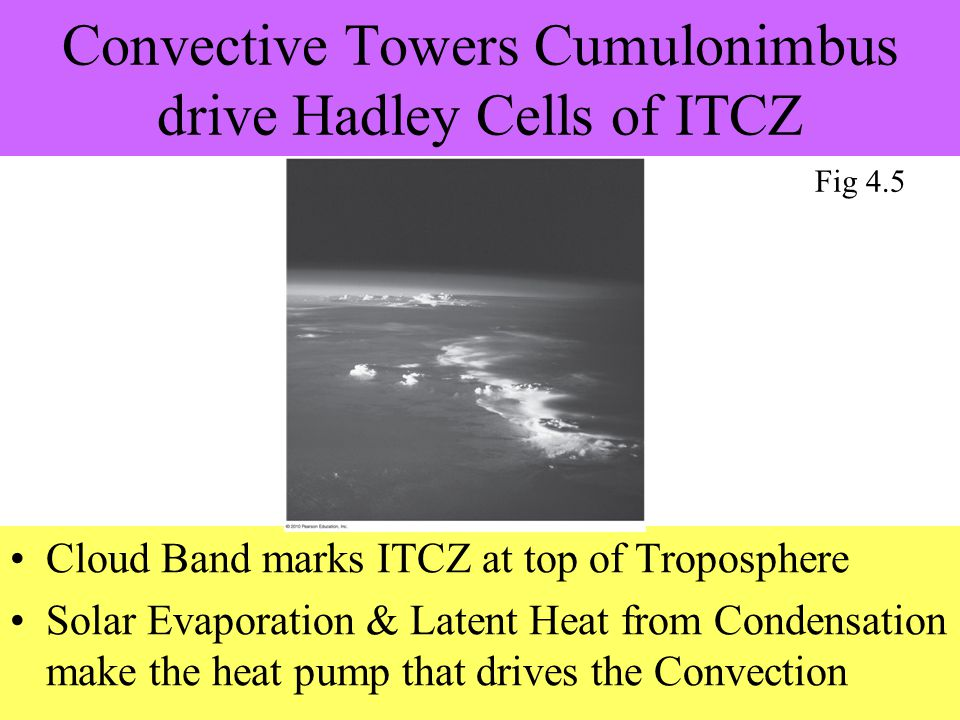 Convective Towers Cumulonimbus drive Hadley Cells of ITCZ