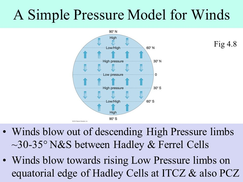 A Simple Pressure Model for Winds