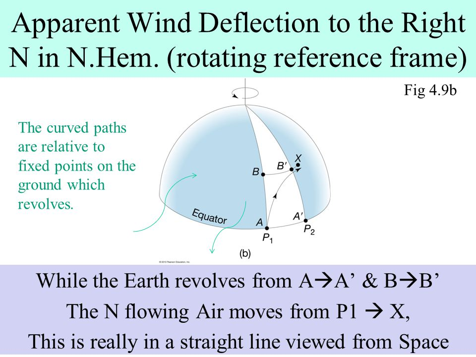 Apparent Wind Deflection to the Right N in N. Hem