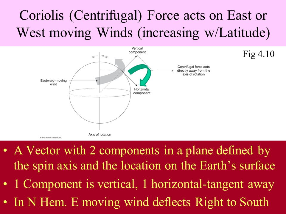 Coriolis (Centrifugal) Force acts on East or West moving Winds (increasing w/Latitude)