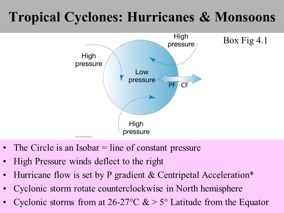 Tropical Cyclones: Hurricanes & Monsoons