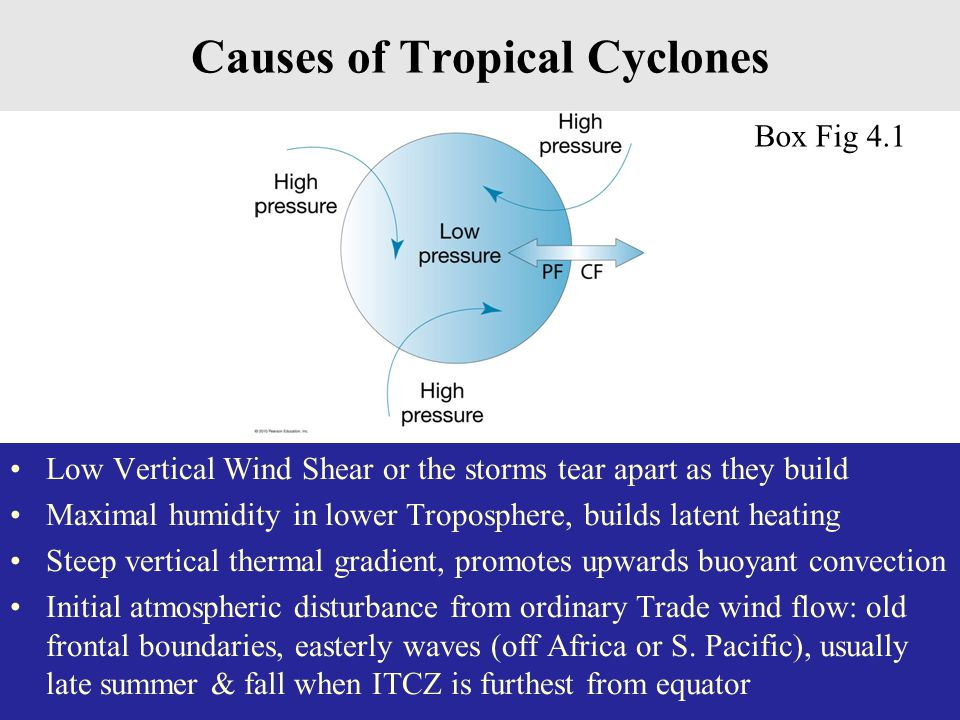 Causes of Tropical Cyclones