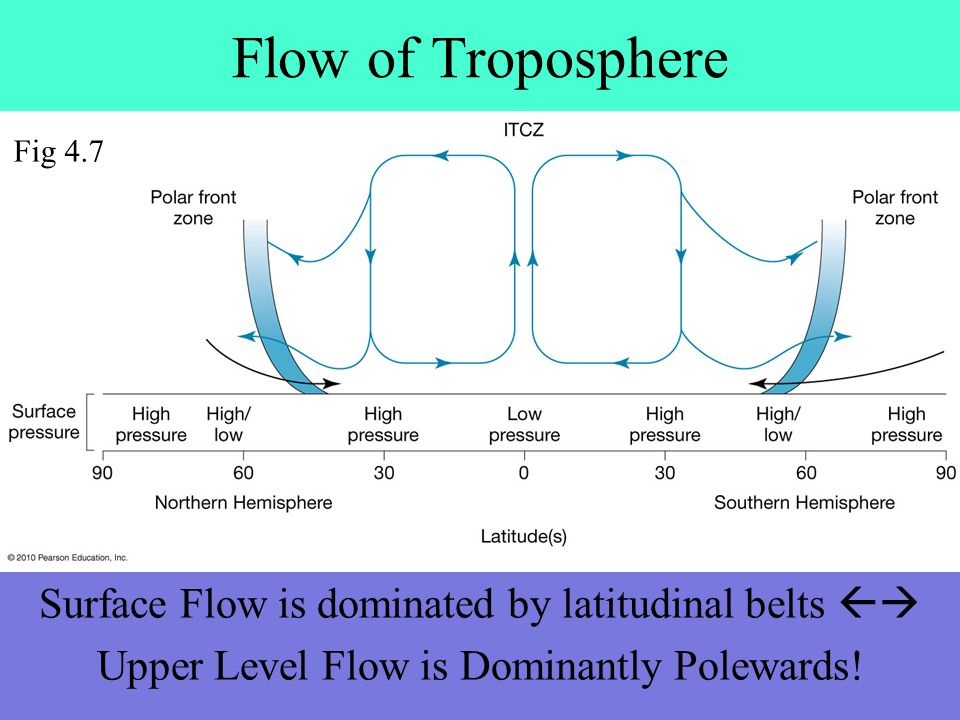 Flow of Troposphere Fig 4.7. Surface Flow is dominated by latitudinal belts  Upper Level Flow is Dominantly Polewards!