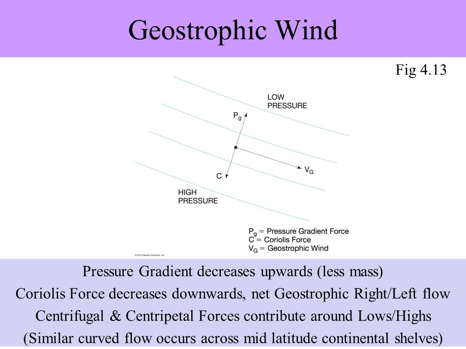 Geostrophic Wind Fig 4.13. There are also curved Geostrophic currents from storm set up across broad shallow continental shelves.