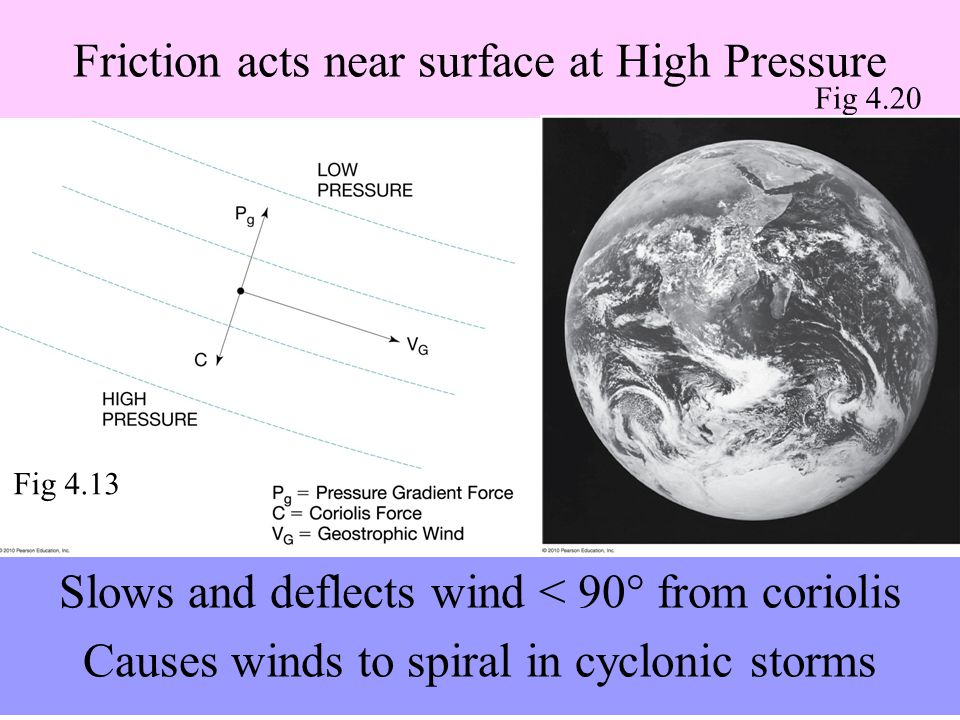 Friction acts near surface at High Pressure