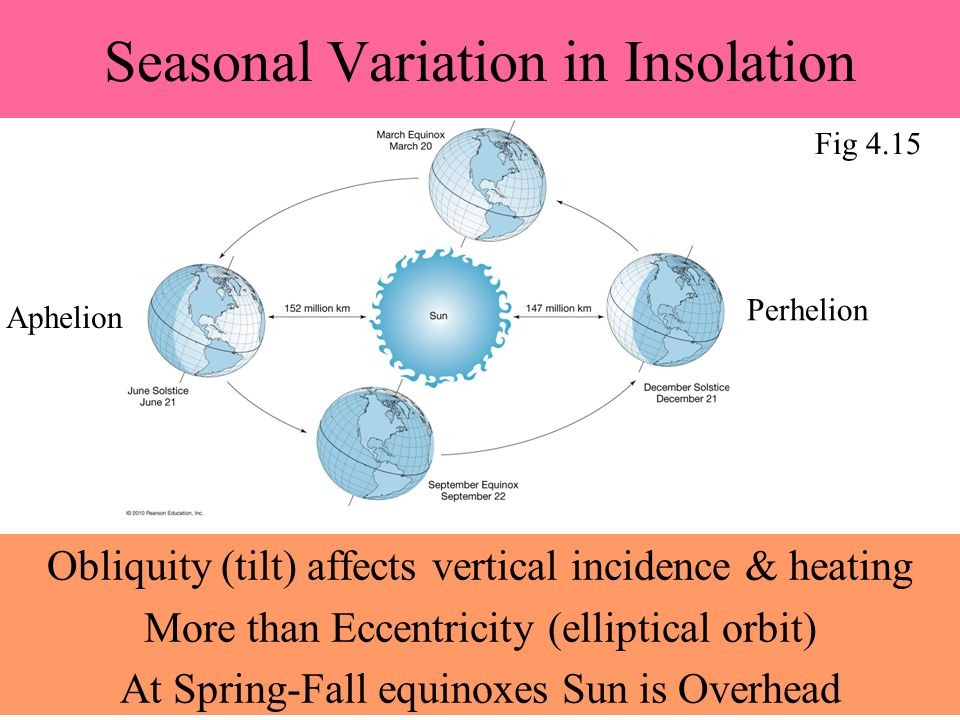 Seasonal Variation in Insolation