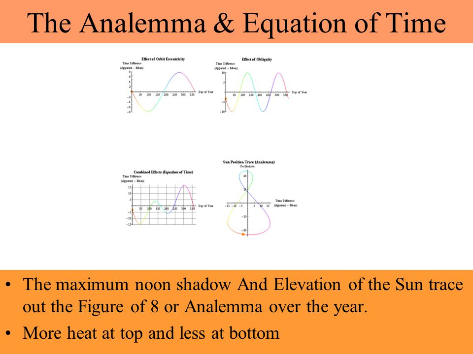 The Analemma & Equation of Time