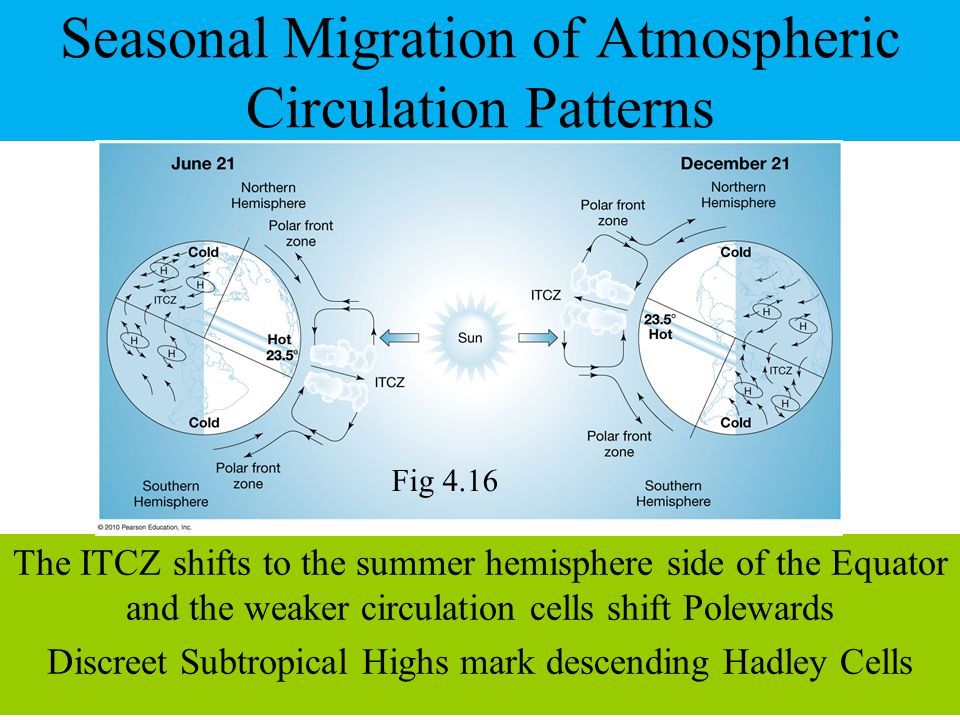 Seasonal Migration of Atmospheric Circulation Patterns