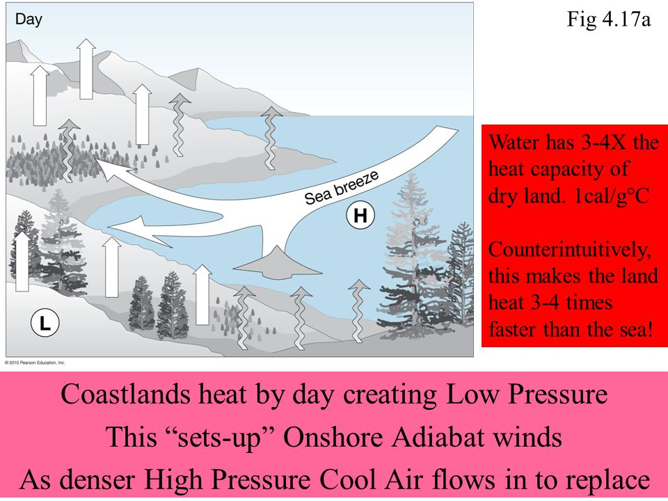 Coastlands heat by day creating Low Pressure