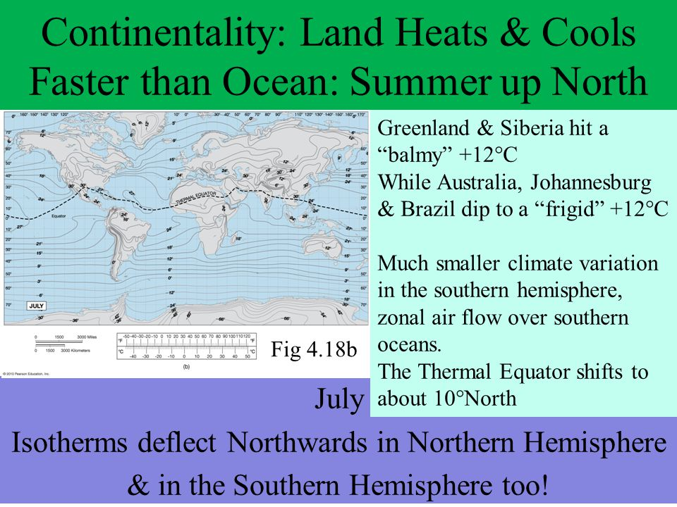 Continentality: Land Heats & Cools Faster than Ocean: Summer up North