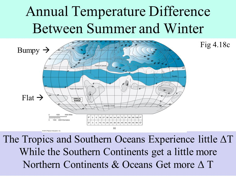 Annual Temperature Difference Between Summer and Winter