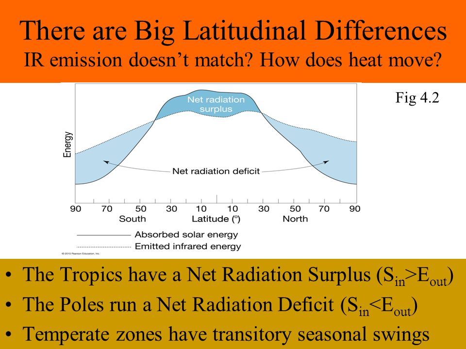There are Big Latitudinal Differences IR emission doesn't match