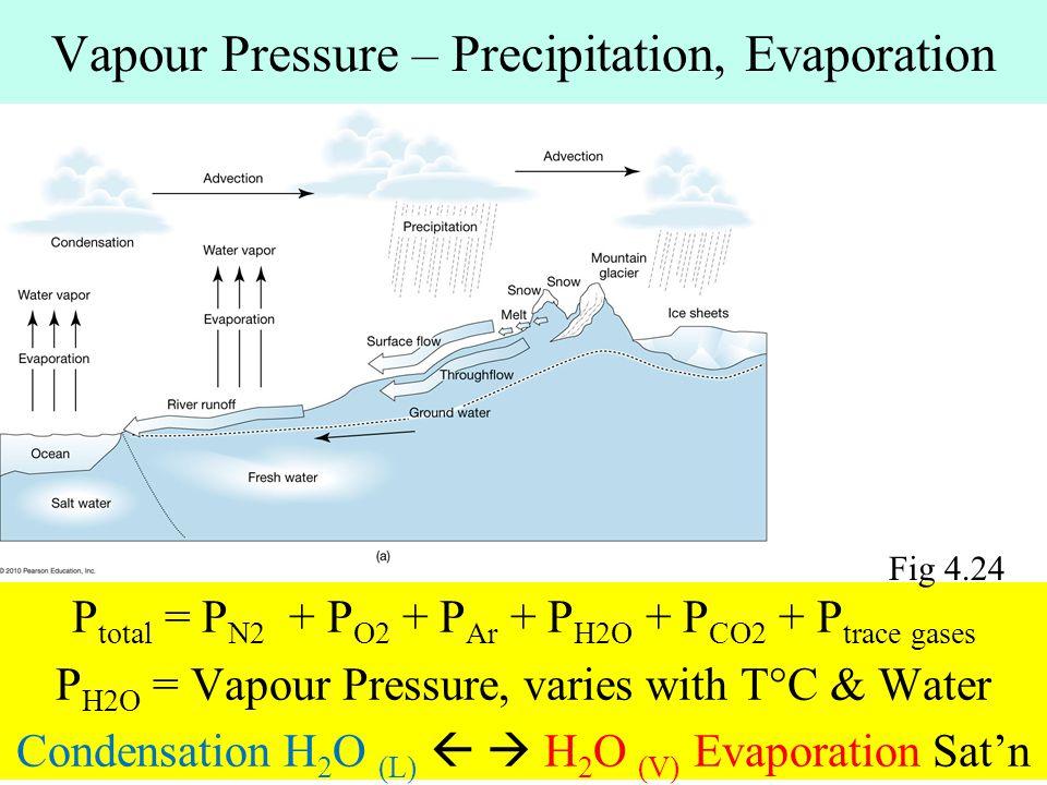 Vapour Pressure – Precipitation, Evaporation