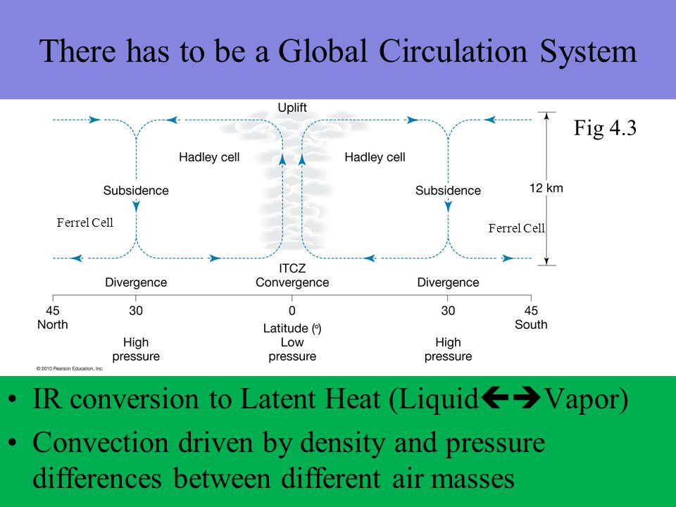 There has to be a Global Circulation System