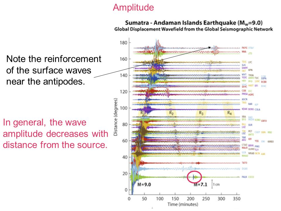 Amplitude Note the reinforcement of the surface waves near the antipodes.