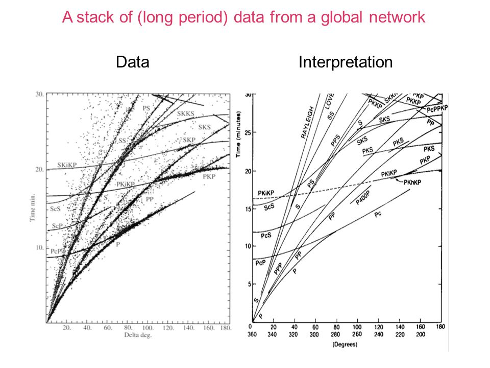 A stack of (long period) data from a global network