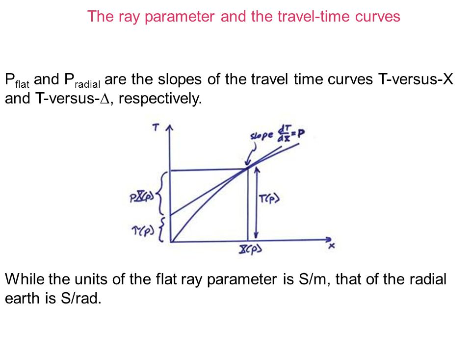 The ray parameter and the travel-time curves