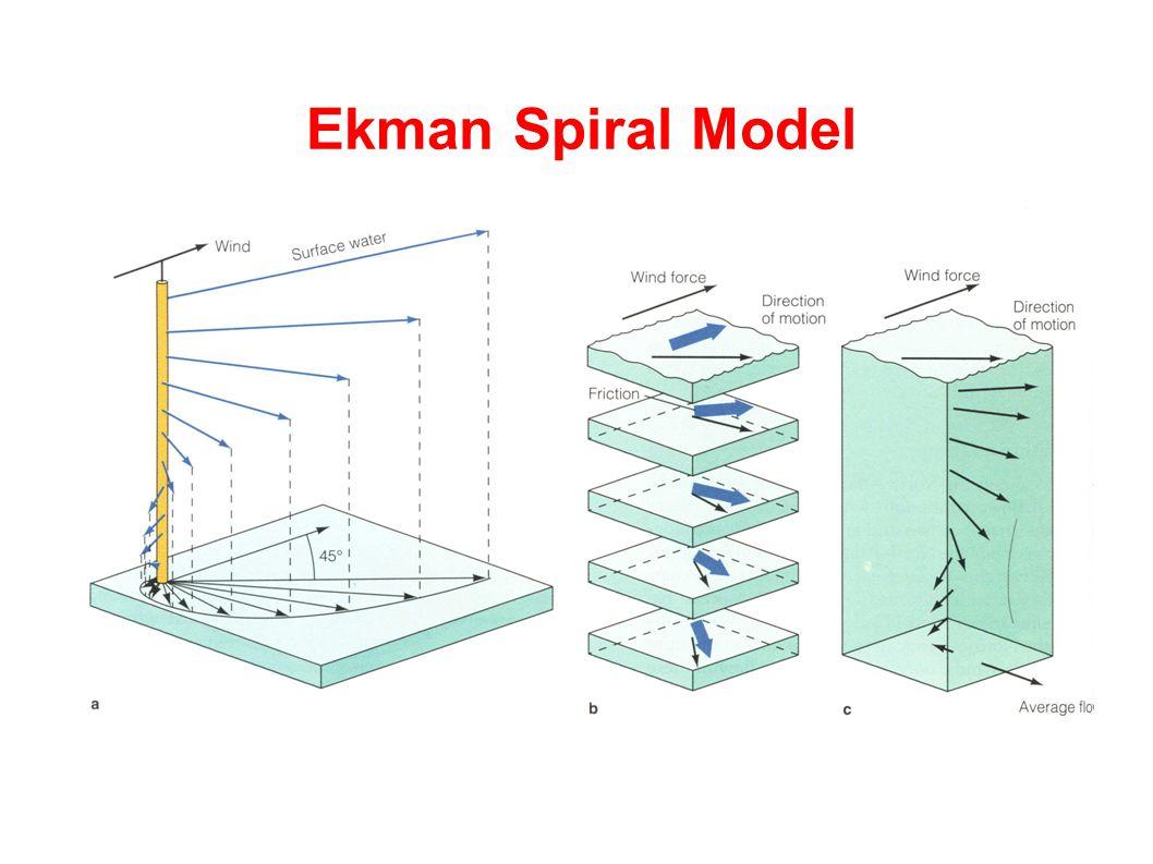 Ekman Spiral Model