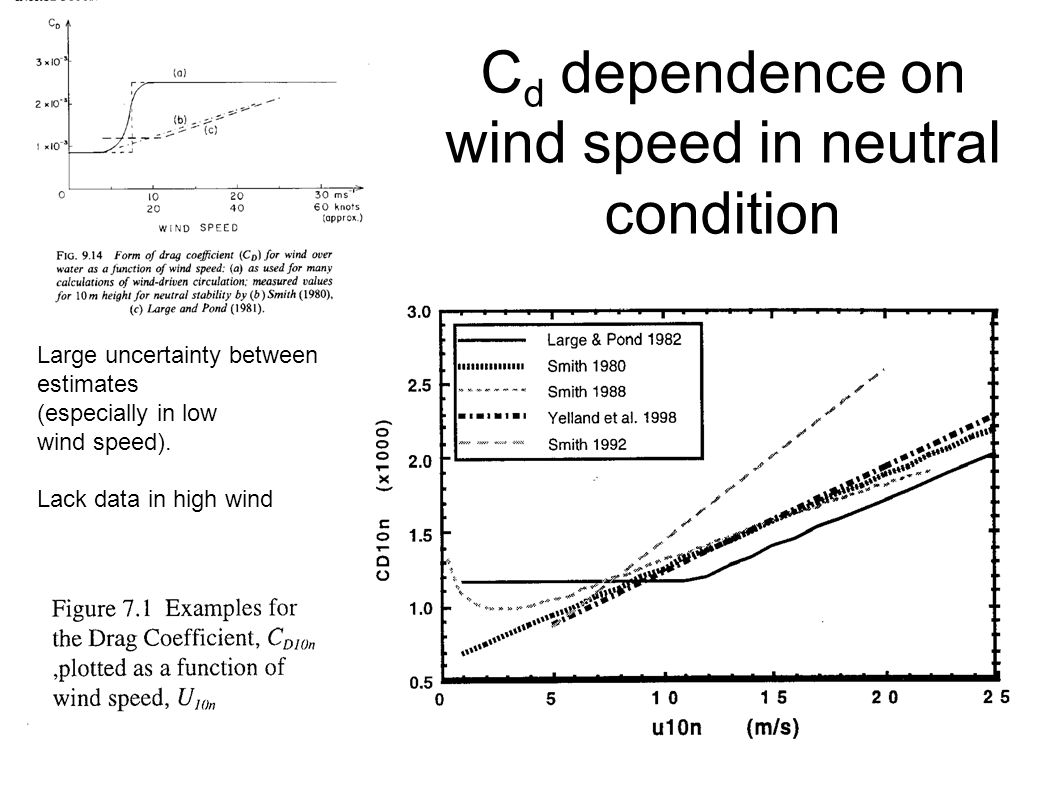 Cd dependence on wind speed in neutral condition