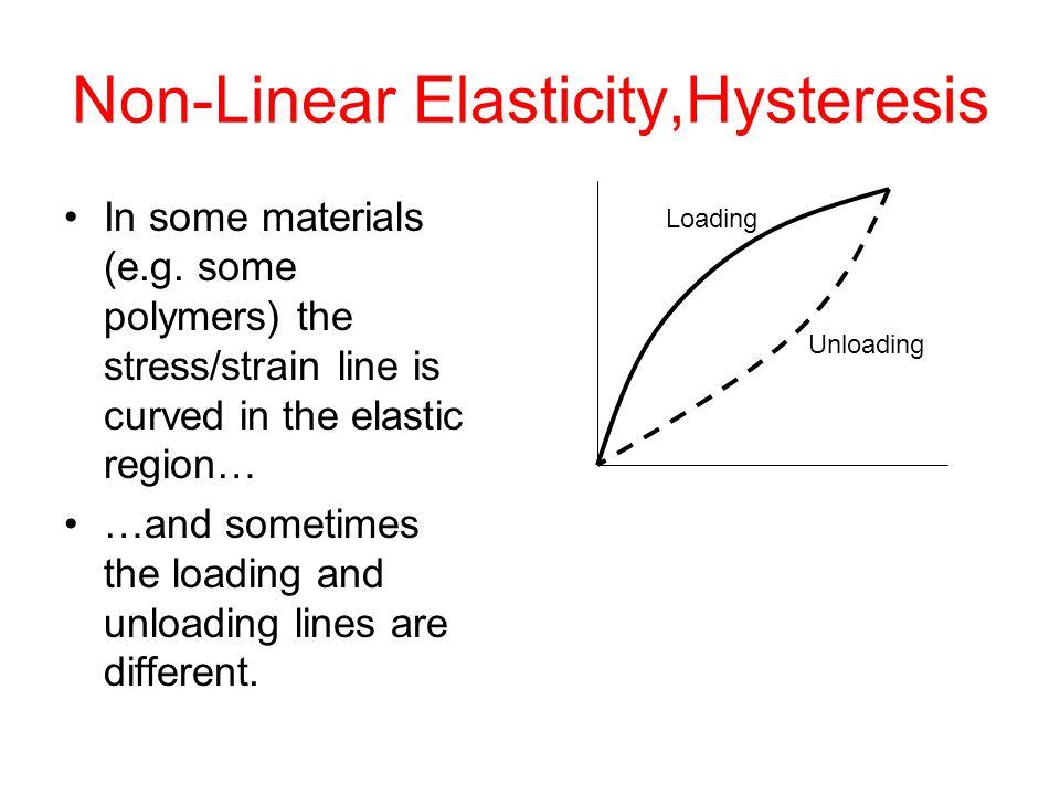 Non-Linear Elasticity,Hysteresis