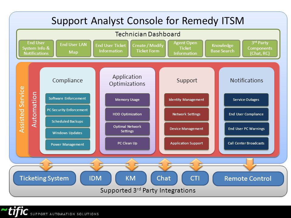 Support Analyst Console for Remedy ITSM