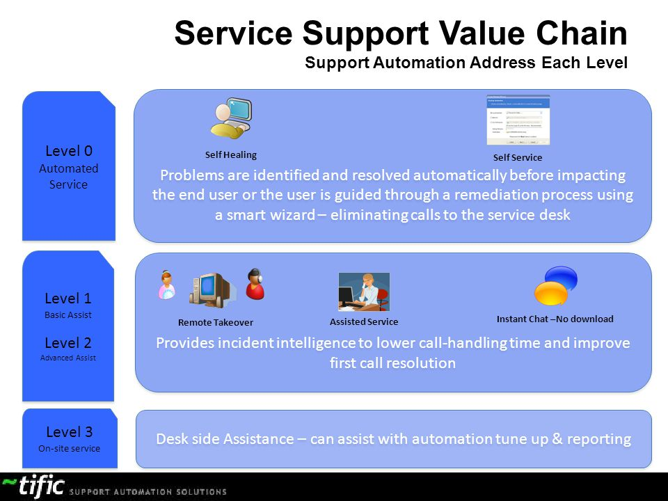 Service Support Value Chain Support Automation Address Each Level