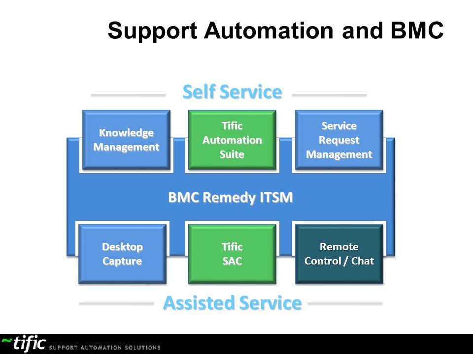 Support Automation and BMC