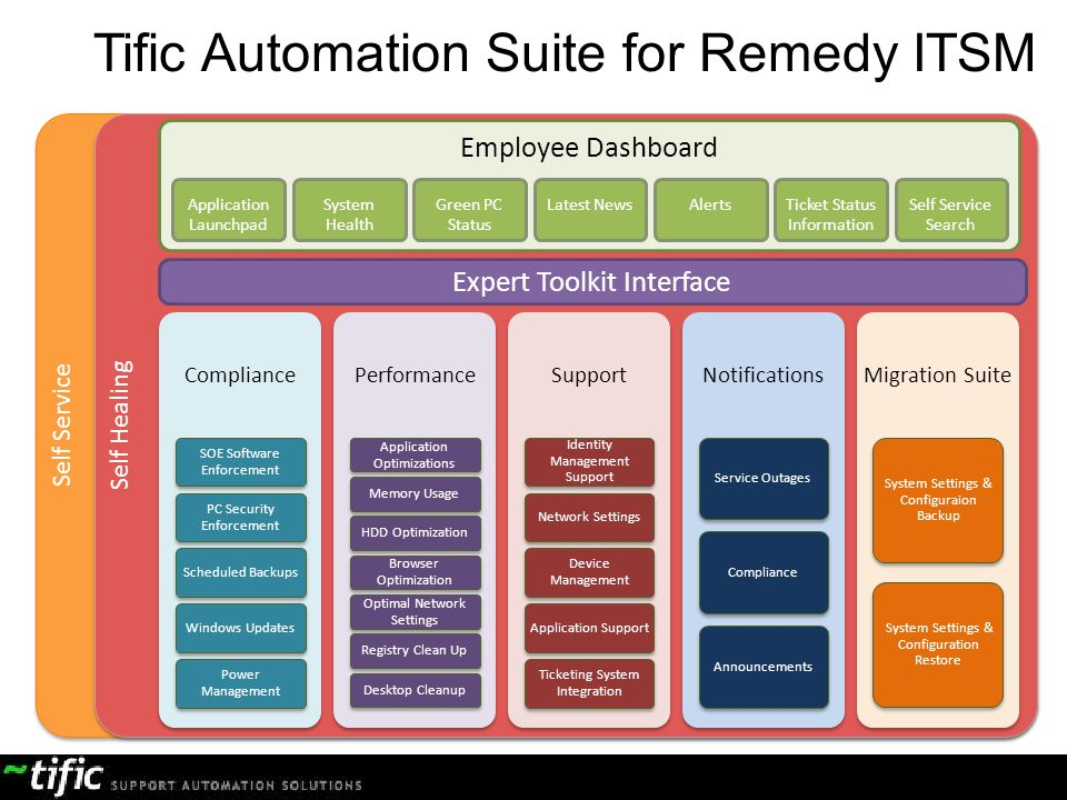 Tific Automation Suite for Remedy ITSM