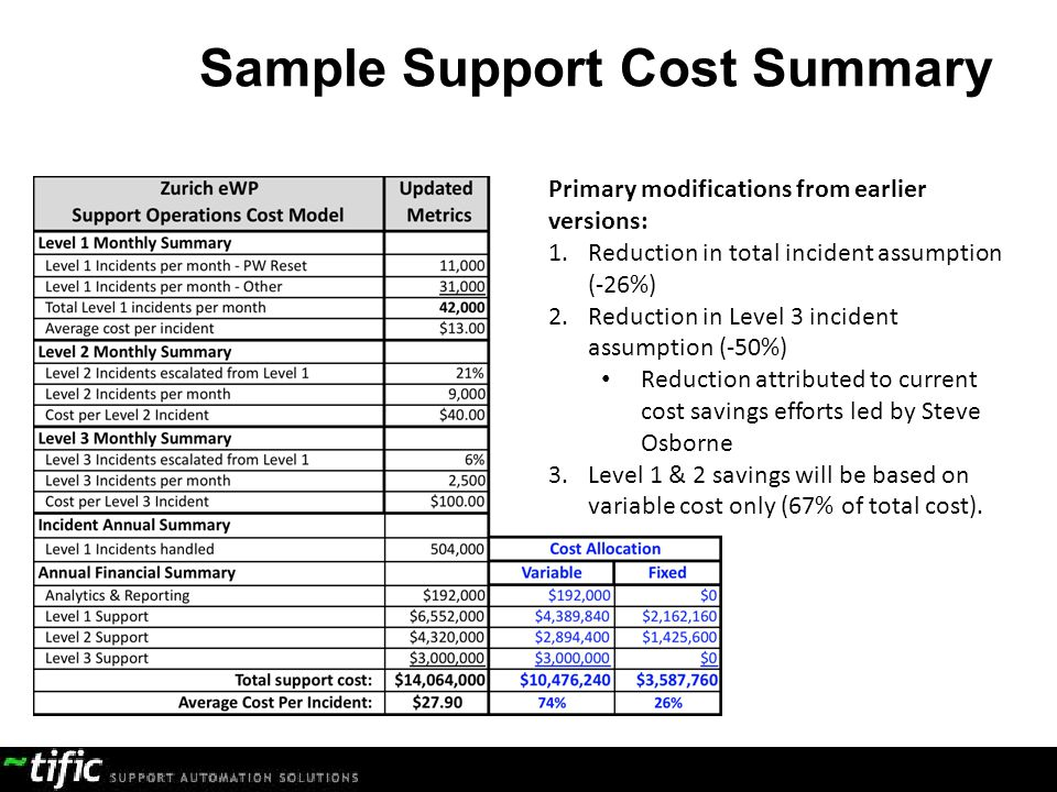 Sample Support Cost Summary