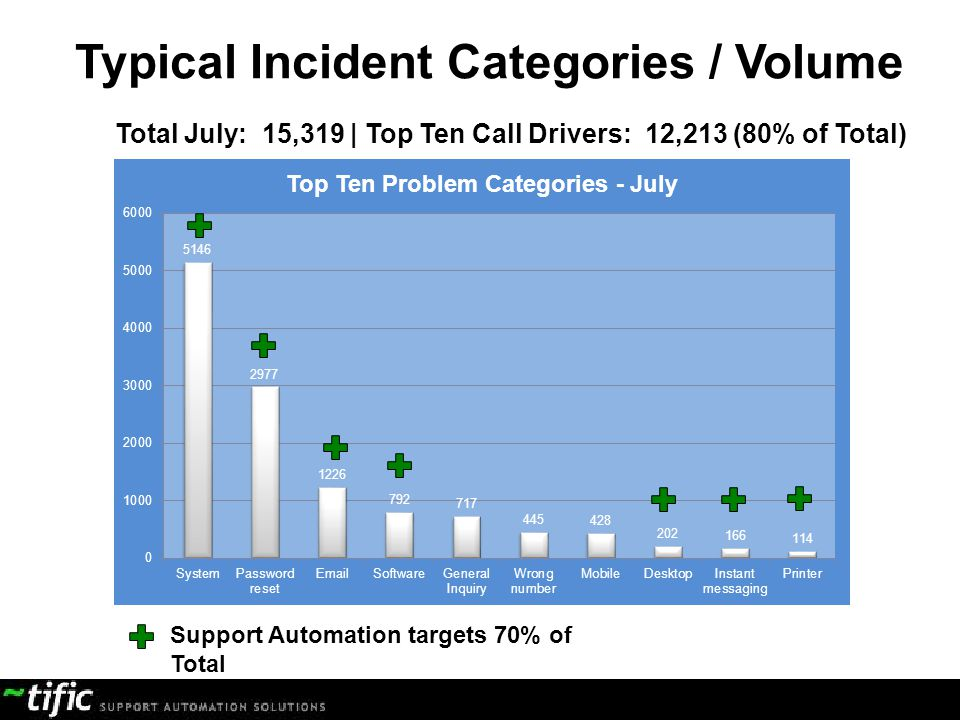 Typical Incident Categories / Volume