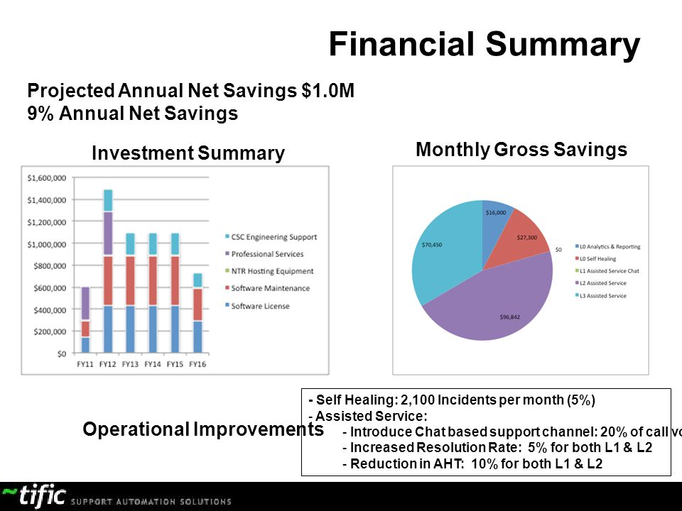 Financial Summary Projected Annual Net Savings $1.0M