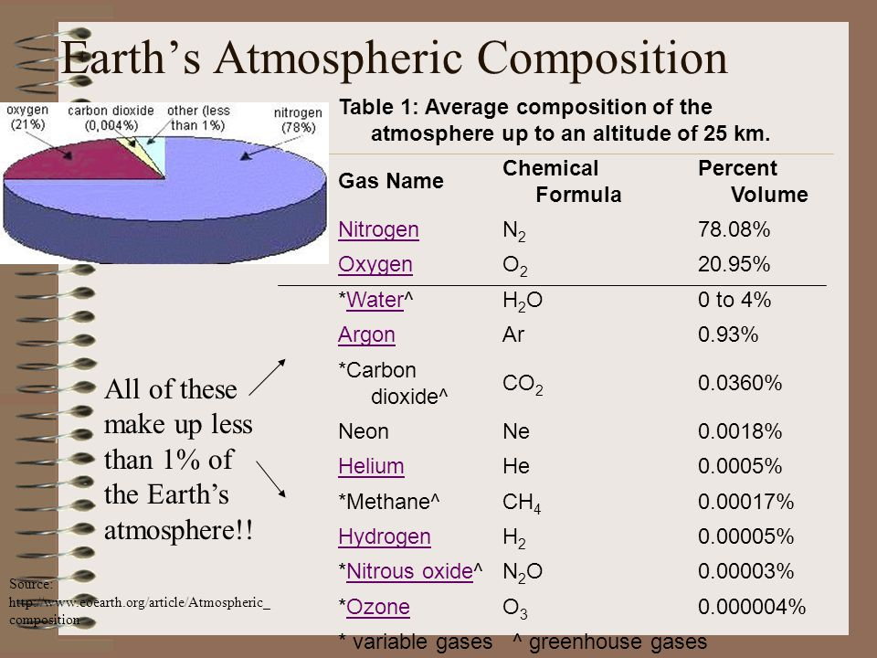 Earth's Atmospheric Composition